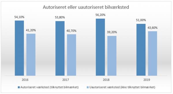 Flere danskere benytter frie værksteder