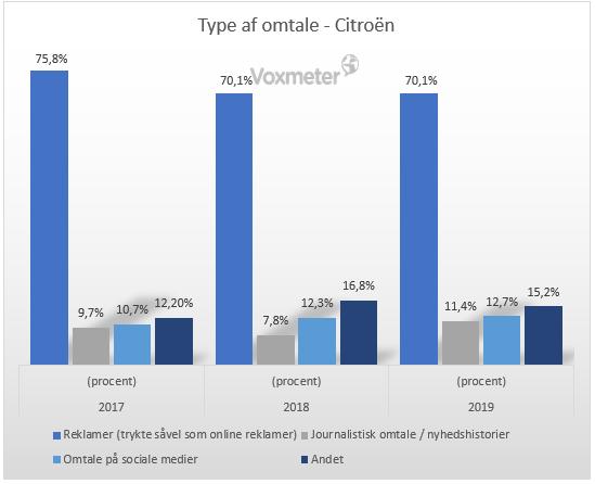 Forbrugerne husker bedst Citroen og Audi