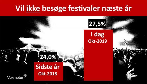 Festivalgæster der har mindre lyst næste år