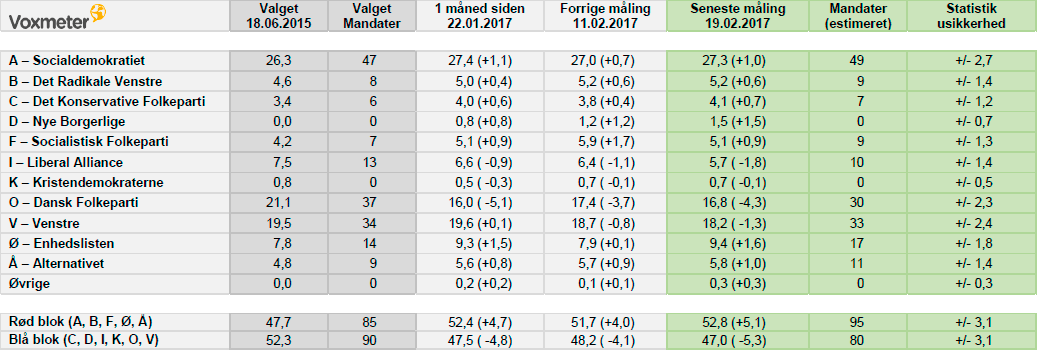Voxmeters politiske meningsmåling